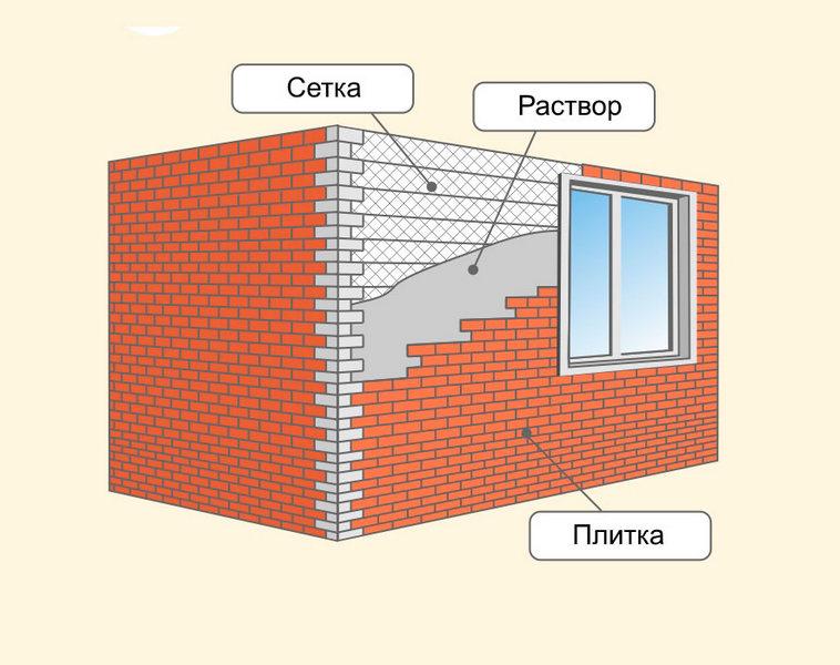 Структура отделки фасада плиткой