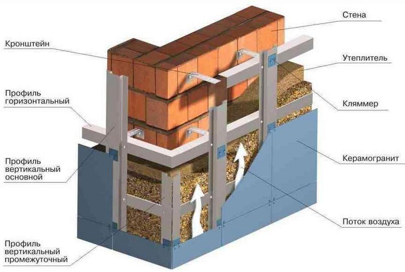 Facing the insulation of the façade tile